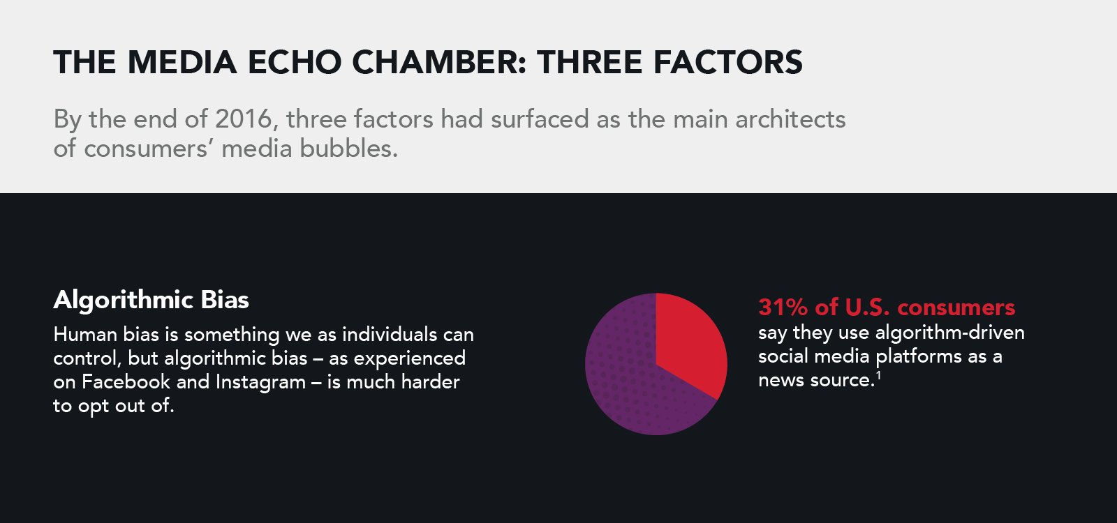 Publicis Experiences Digital Brands and Live Experiences - Media echo chamber's algorithmic bias